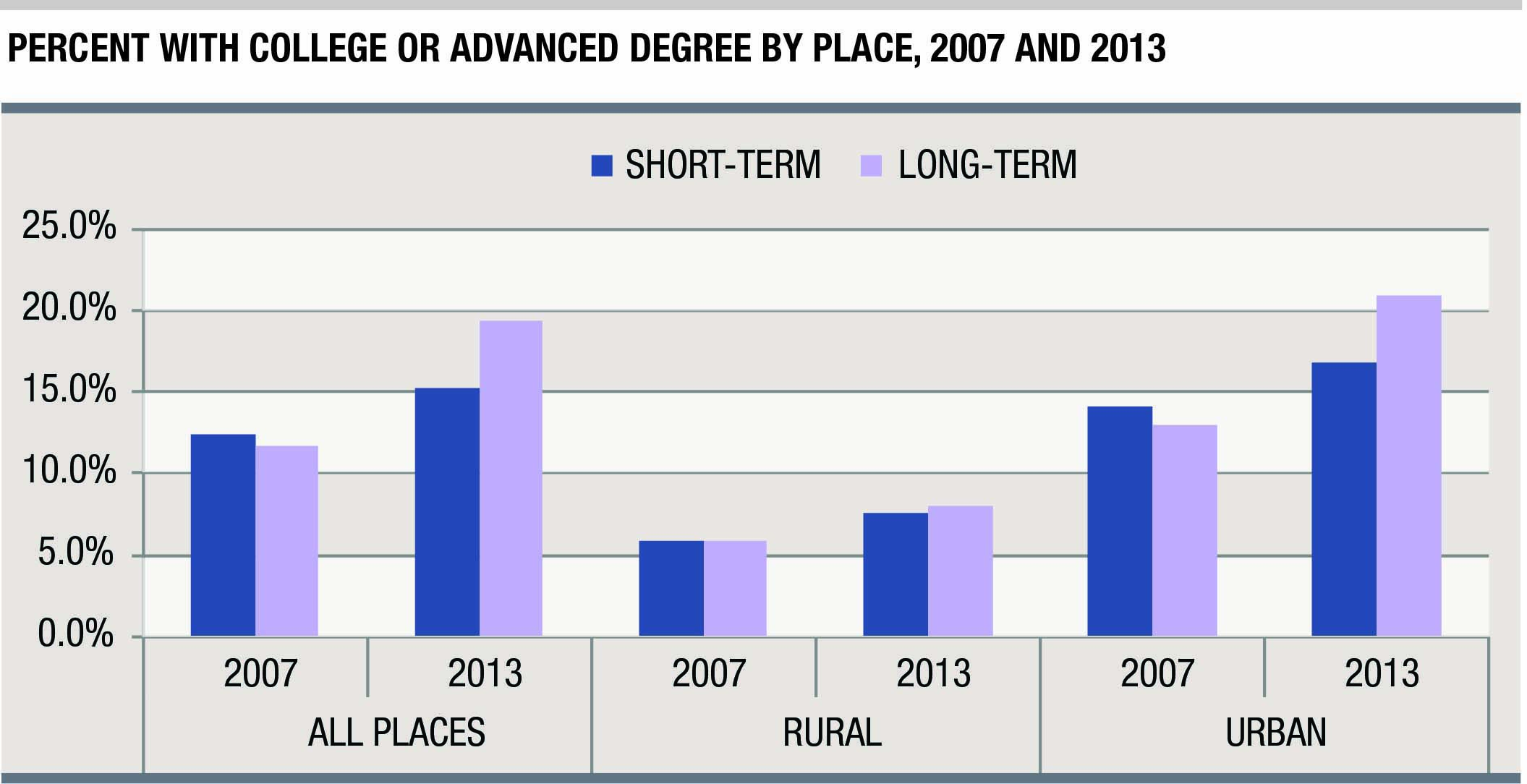 percent of unemployed americans are seeking work for months this graph shows the percent of long term unemployed a college or advanced degree by place for 2007 and 2013 credit carsey institute at unh