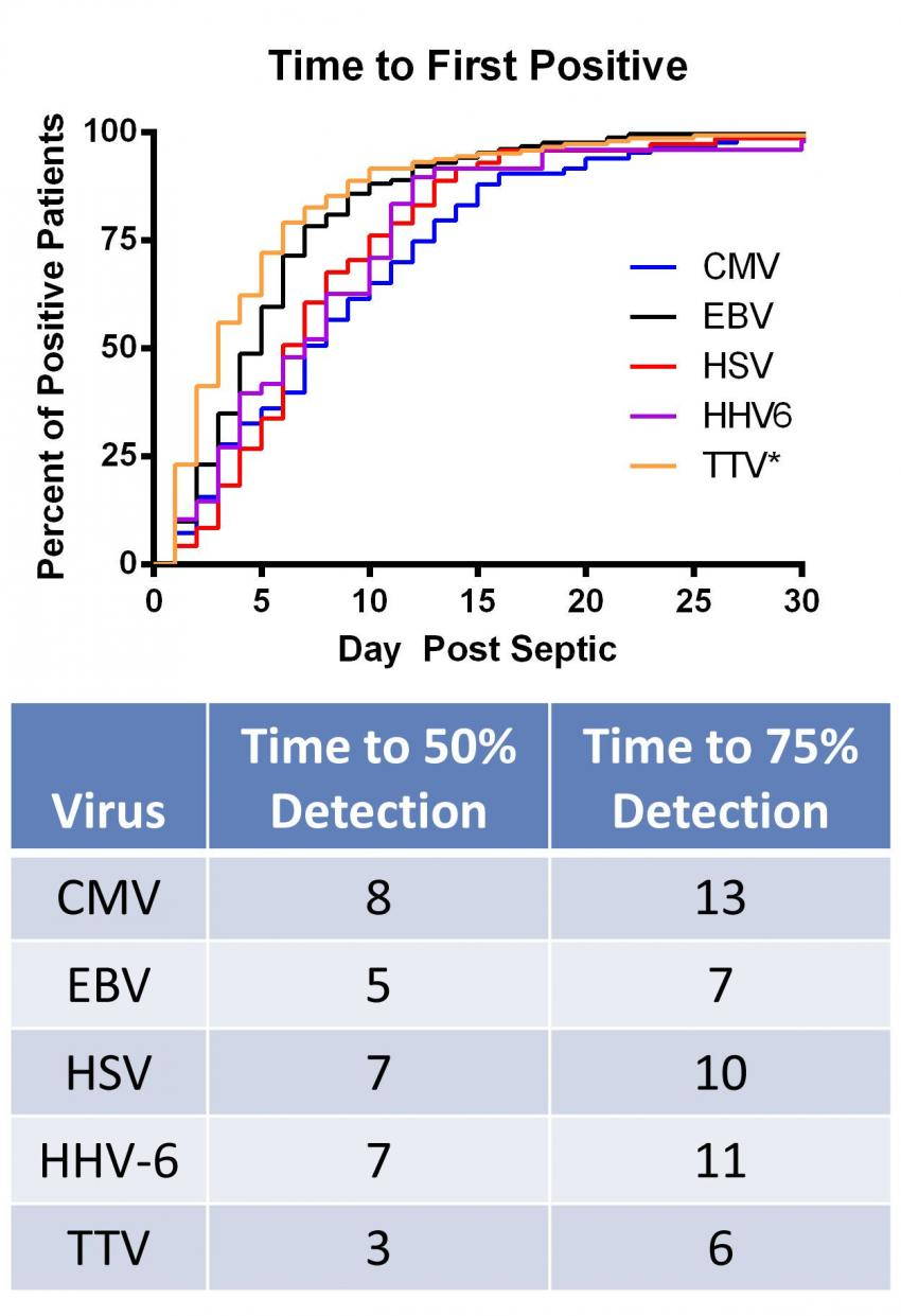 Dormant viruses re-emerge in patients with lingering sepsis, signaling immune suppression