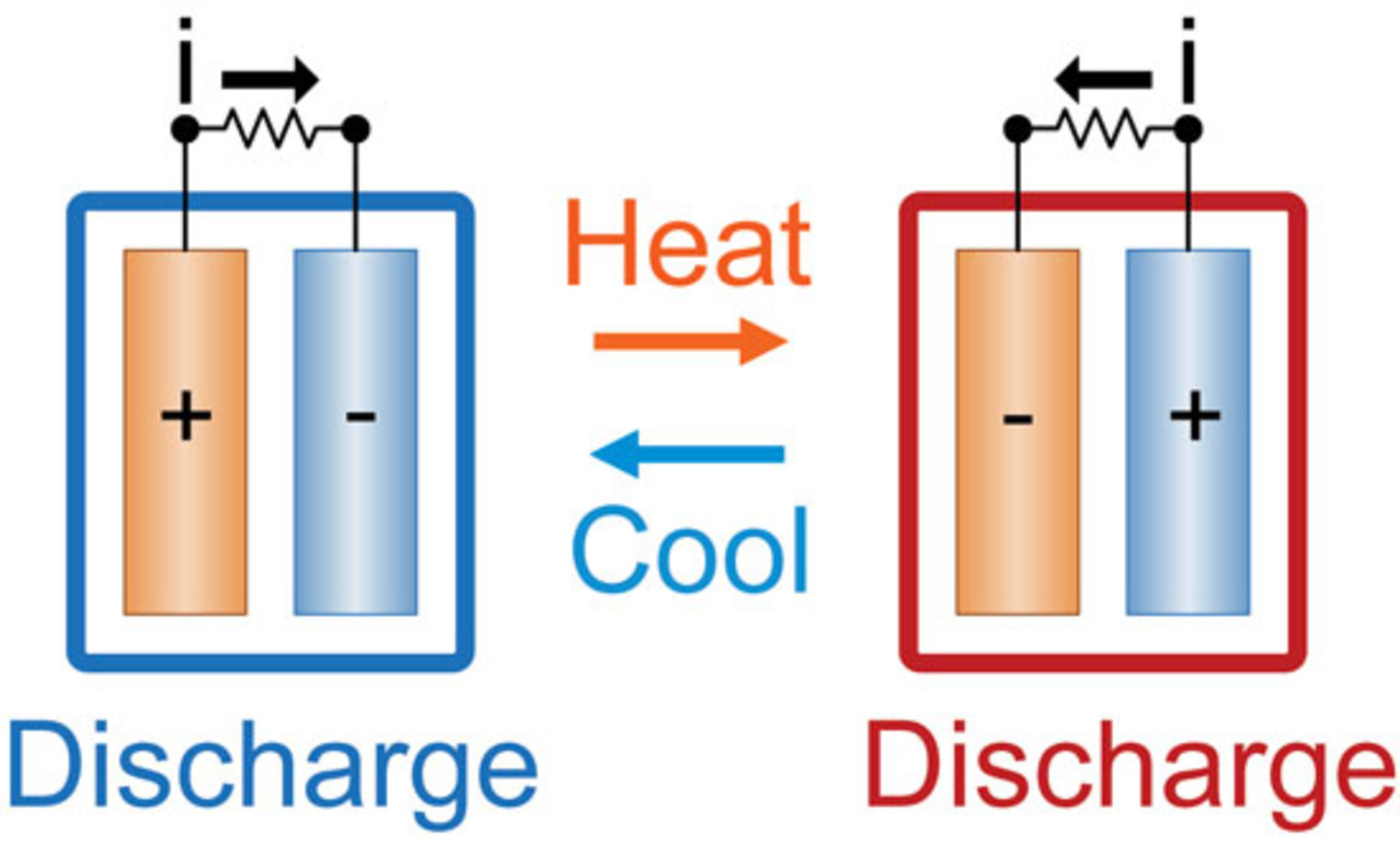 cell converts waste heat into electricity