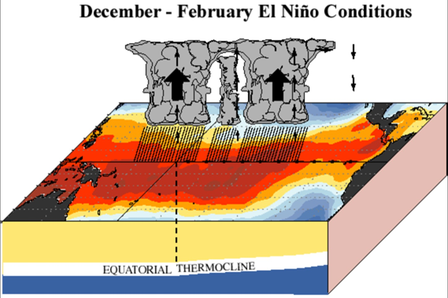 el nino and la nina explained
