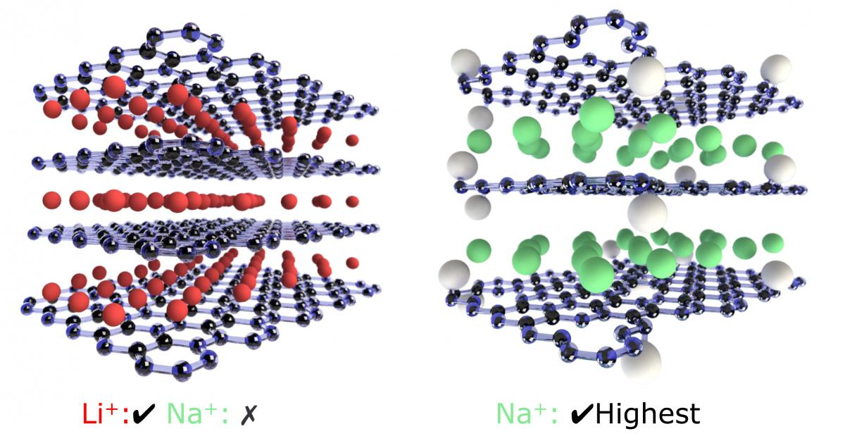 Research Aims To Improve Rechargeable Batteries By