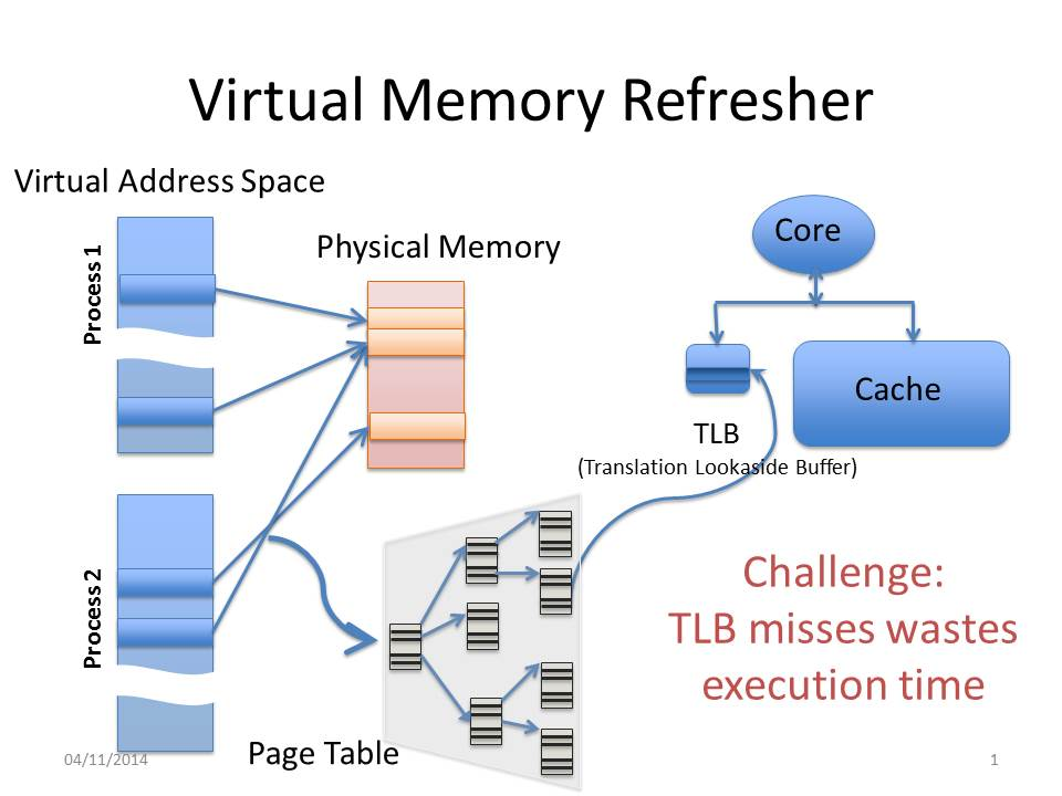 architecture of computer. researcher finds hidden efficiencies in computer architecture of