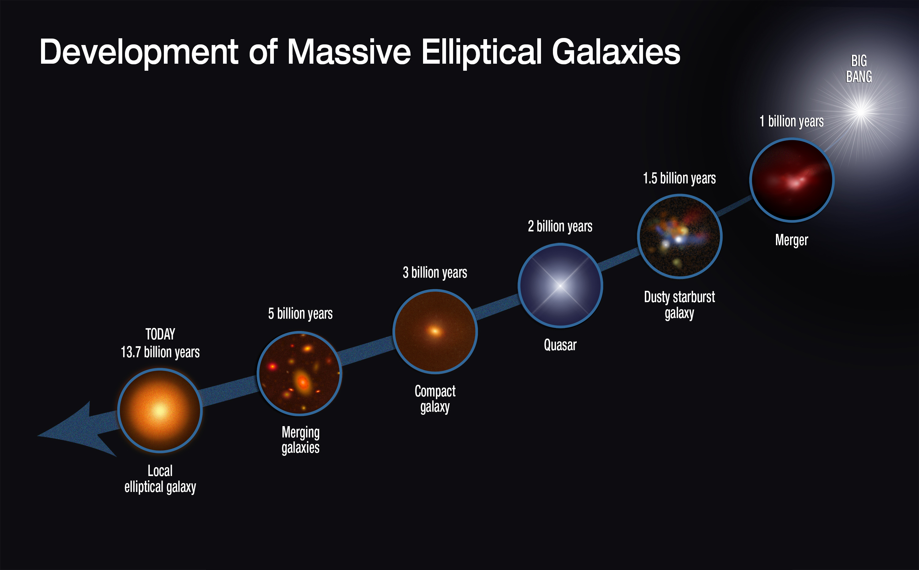 How did the evolution of the universe