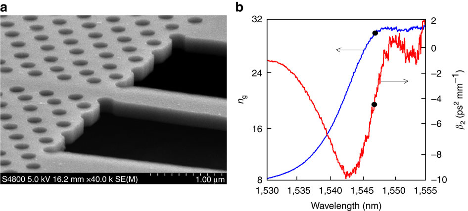 A First In Silicon Photonics Research On Chip Soliton Compression