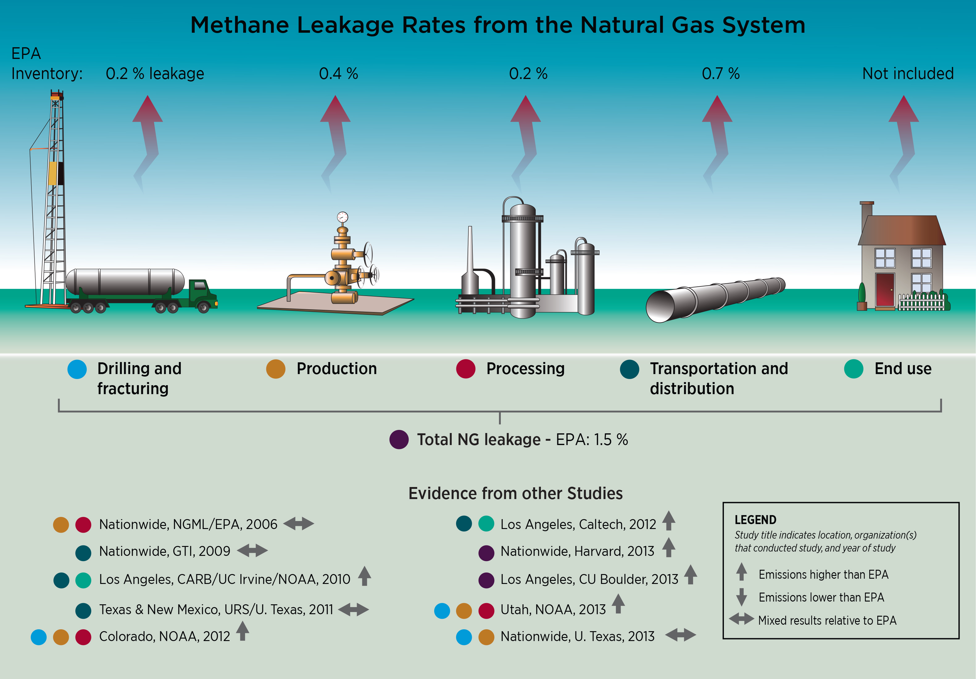 Natural Gas Inventory News