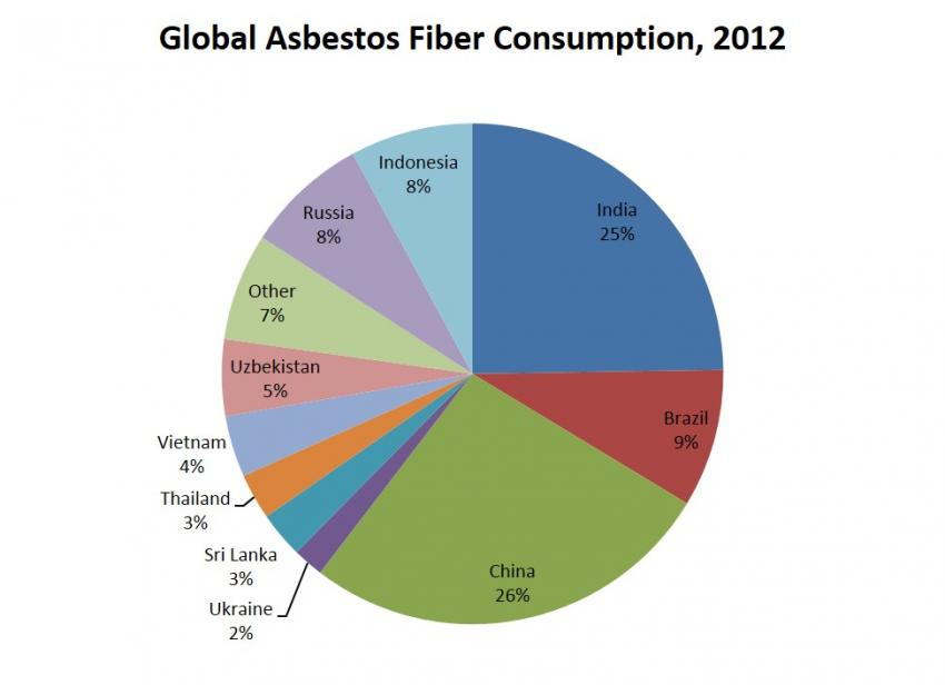 Asbestos An Ongoing Challenge To Global Health