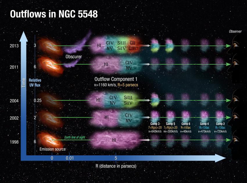 Astronomers pierce galactic clouds to shine light on black hole development
