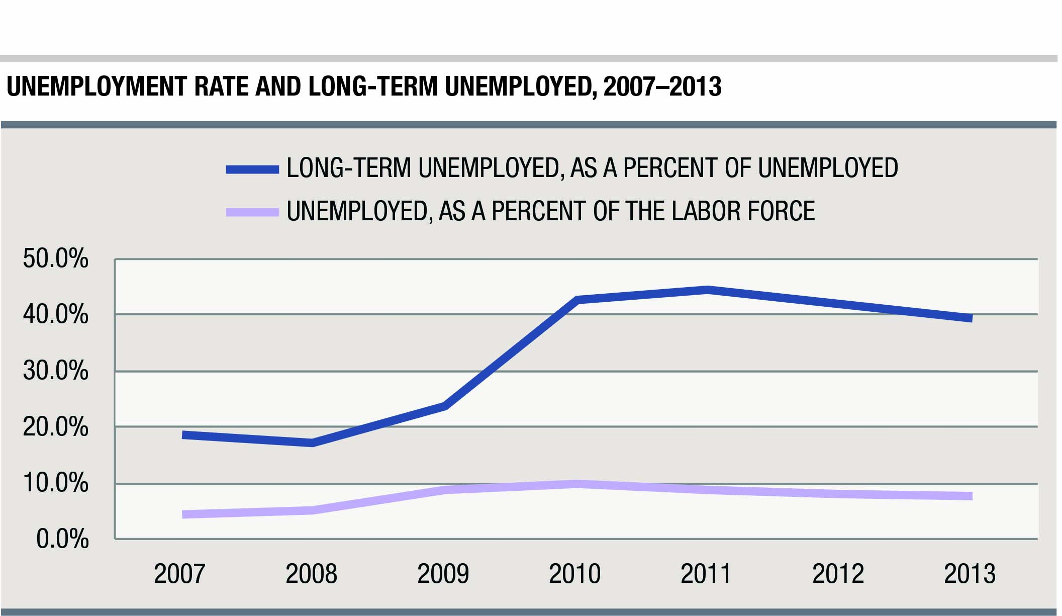 percent of unemployed americans are seeking work for months this graphi shows the unemployment rate and long term unemployed for 2007 2013 credit carsey institute at unh