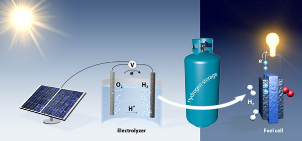 Image result for renewable energy hydrogen