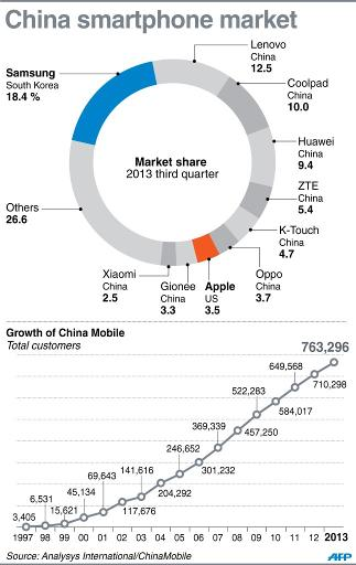 Apple fights for bigger slice of China smartphone pie