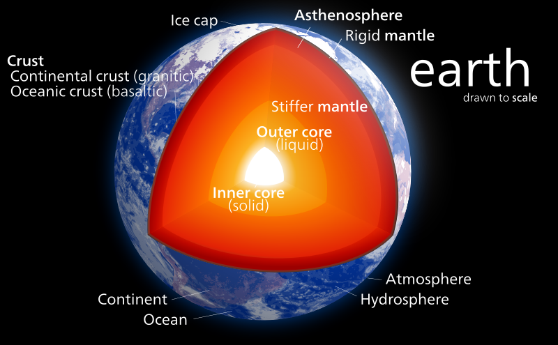 A New View Of The Content Of Earths Core