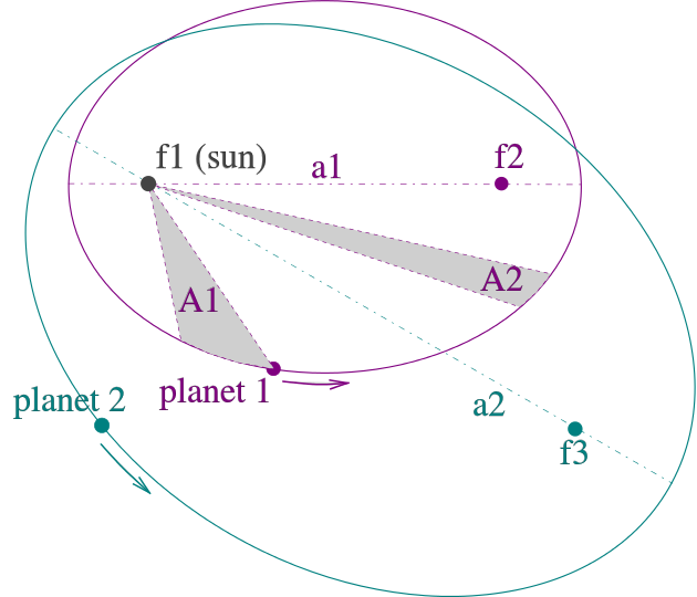 Earths orbit around the sun an illustration of keplers three laws of motion which show two planets that have elliptical orbits around the sun credit wikipediahankwang ccuart