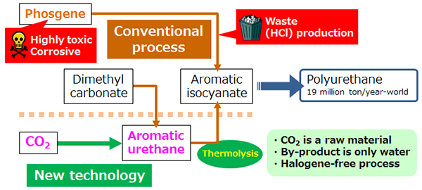 Image result for synthesis of raw materials