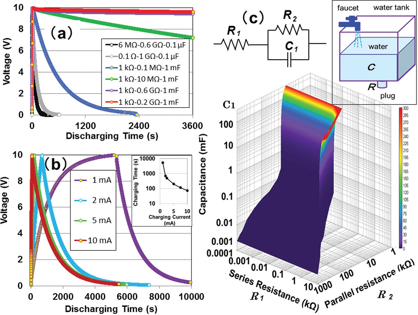 can capacitors in electrical circuits provide large scale energy  (c) three dimensional funnel shaped surface contour displaying energy rich discharging after complete charging credit fukuhara, et al