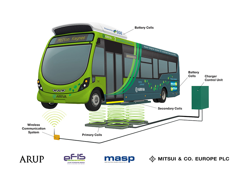 Electric Buses With Wireless Charging Set For Uk Runs In