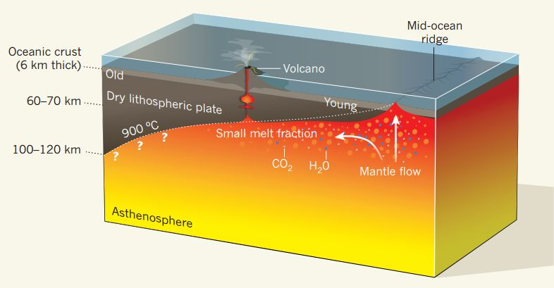 Lab Study Suggests Small Layer Of Water Co2 And Silicate