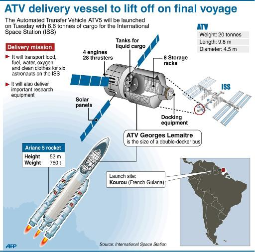 European Space Cargo Ship Set For Iss Docking