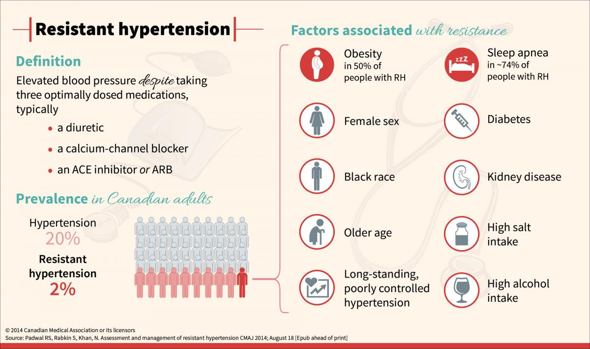 resistant hypertension  a review for physicians