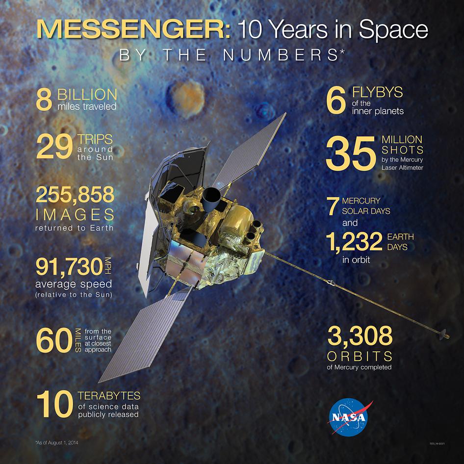 NASA's MESSENGER spacecraft's 10 years in space