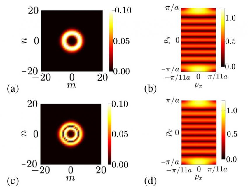 Physicists Study Magnetism With The Roles Of Position And Momentum