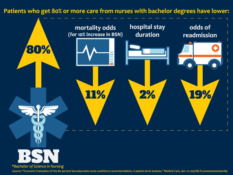 Mortality rates lower for patients cared for by nurses with ...