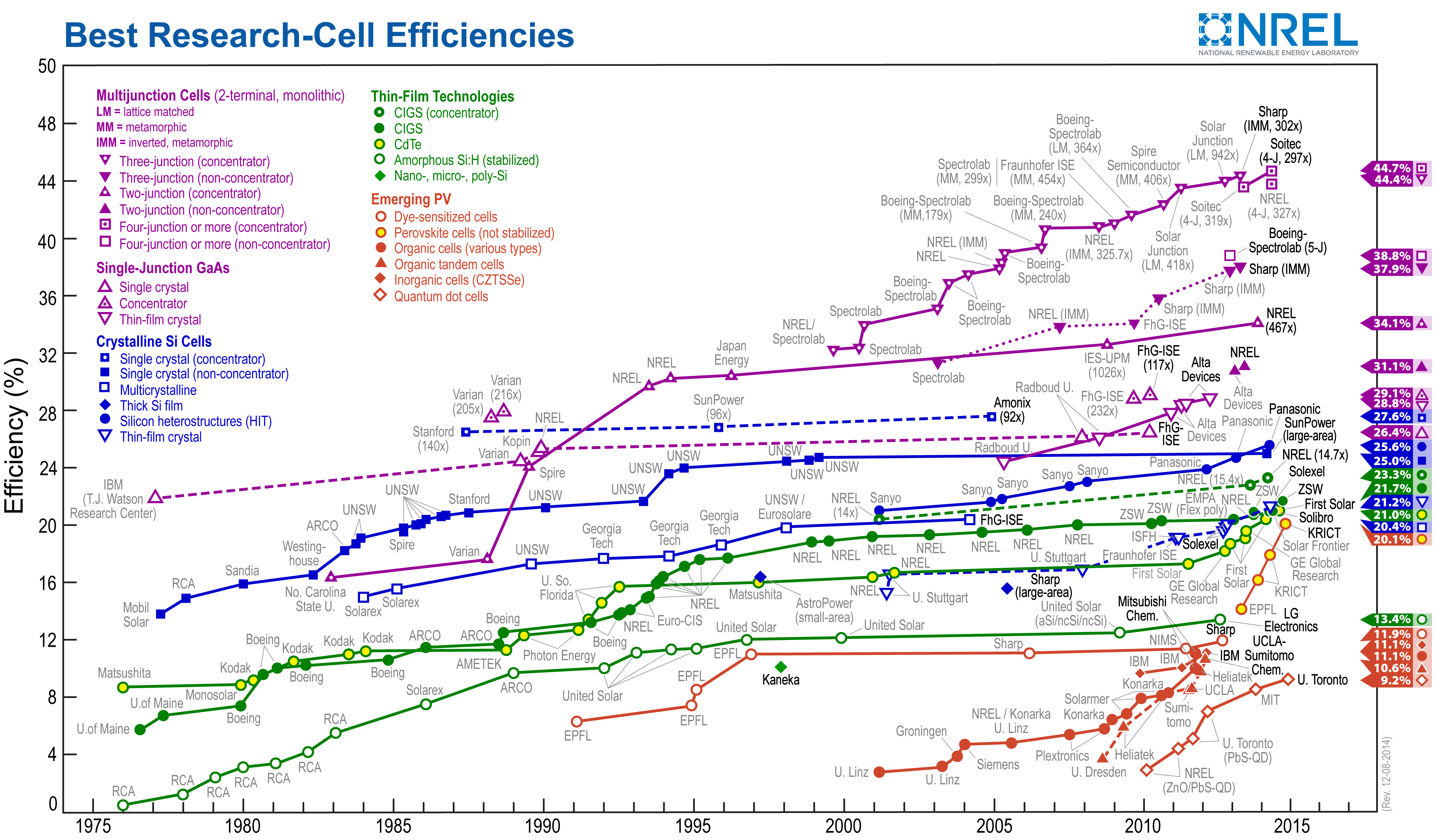 Nrel Demonstrates 45 7 Efficiency For Concentrator Solar Cell