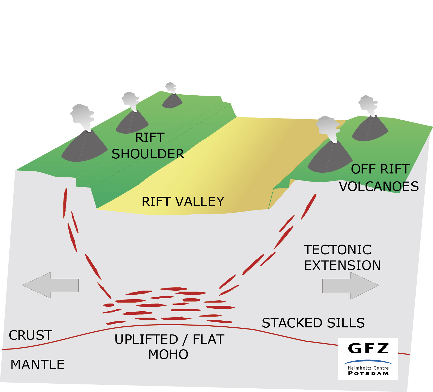 Rift volcanoes explained schematic diagram illustrating the formation of off rift volcanoes credit r milkereit gfz pooptronica
