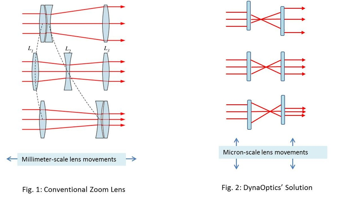 Optical Zoom In Mobile Phones Getting Boost From Dynaoptics