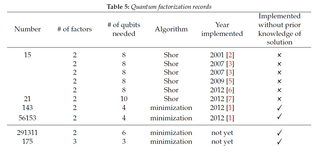 New largest number factored on a quantum device is 56,153