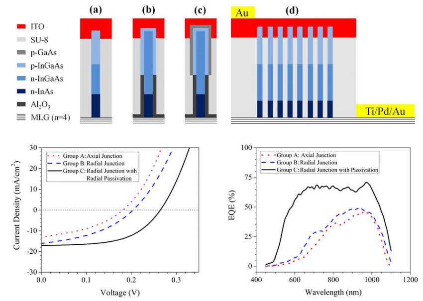 improve performance of iii v nanowire solar cells on graphene researchers improve performance of iii v nanowire solar cells on graphene schematic representations