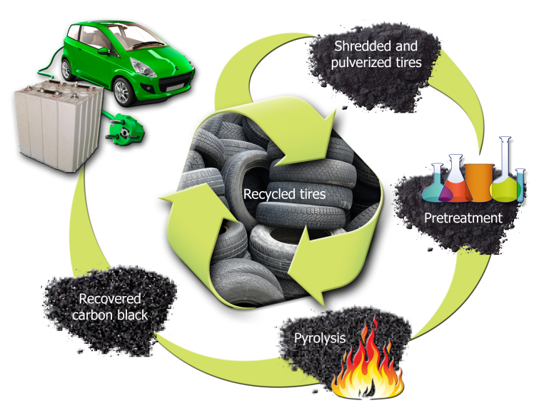 Rubber Meets The Road With New Ornl Carbon Battery