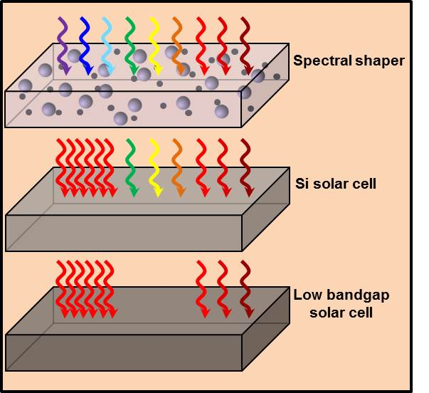 Towards More Efficient Solar Cells