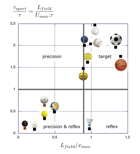 What Does Physics Reveal About The Sizes Of Sports Fields