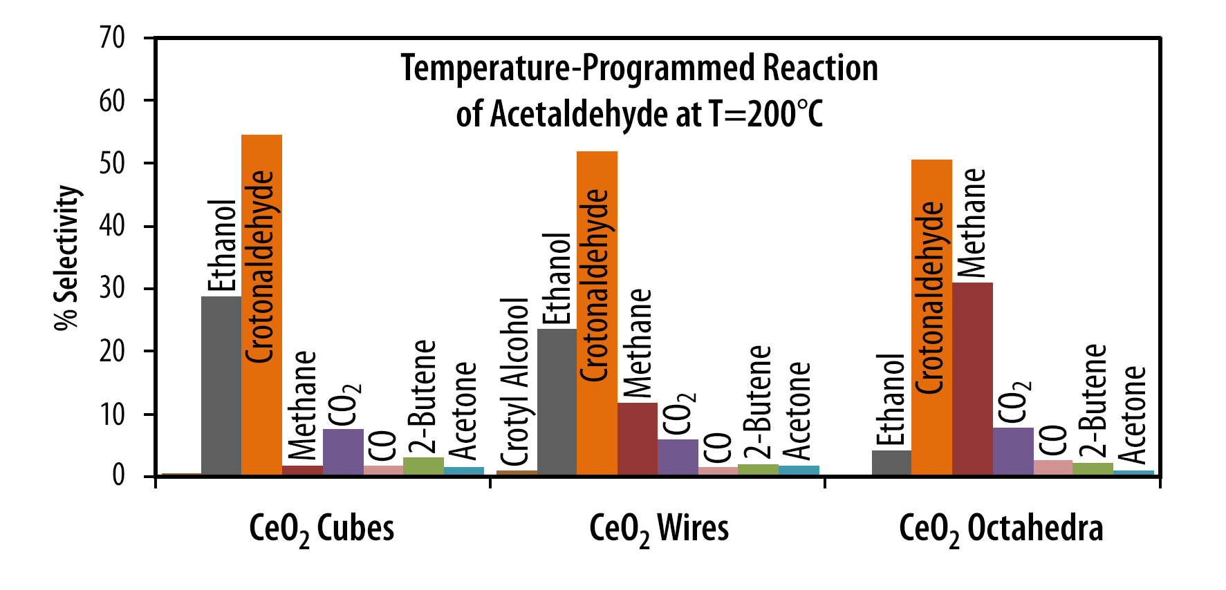 the role and importance of catalysts in chemical reactions and the industry Read this full essay on the role catalysts in chemical reactions, their  importance in industry the role catalysts in chemical reactions, their  importance i.