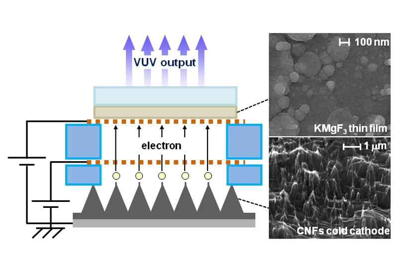 Vacuum Ultraviolet Lamp Of The Future Created In Japan
