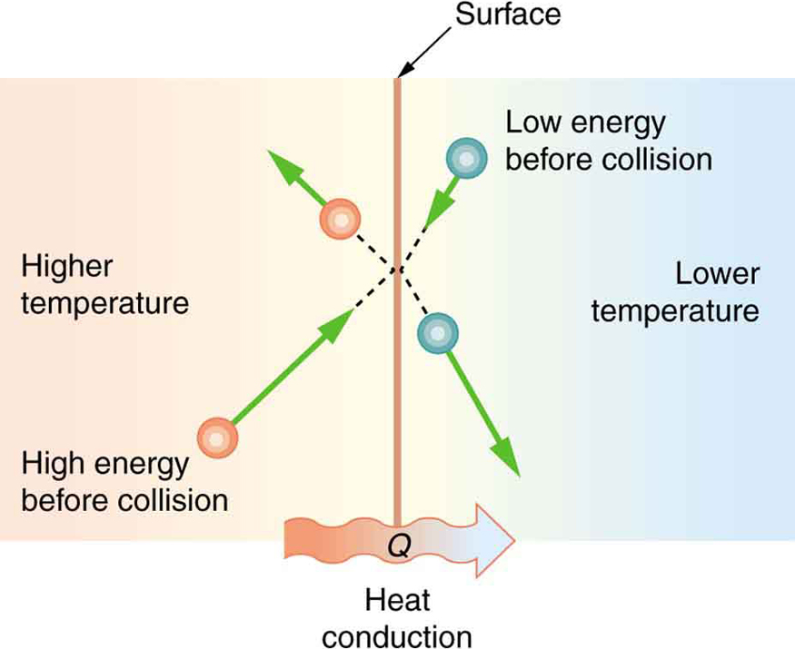 is heat conduction?