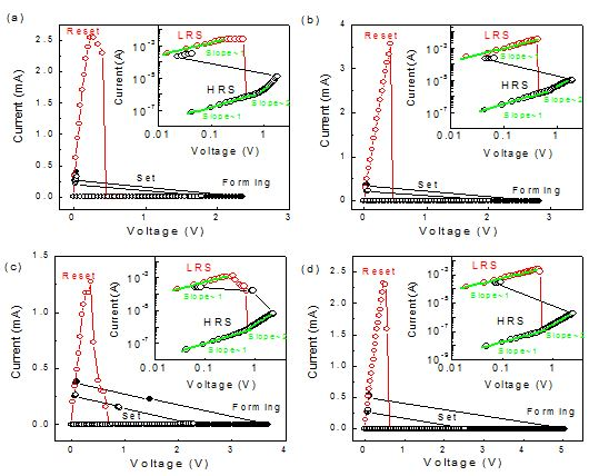 resistive switching thesis In the second part of this thesis, resistive switching in tunnel junctions with a ferroelectric pbzr02ti08o3 or batio3 tunnel barrier and two la2/3sr1/3mno3 electrodes is.