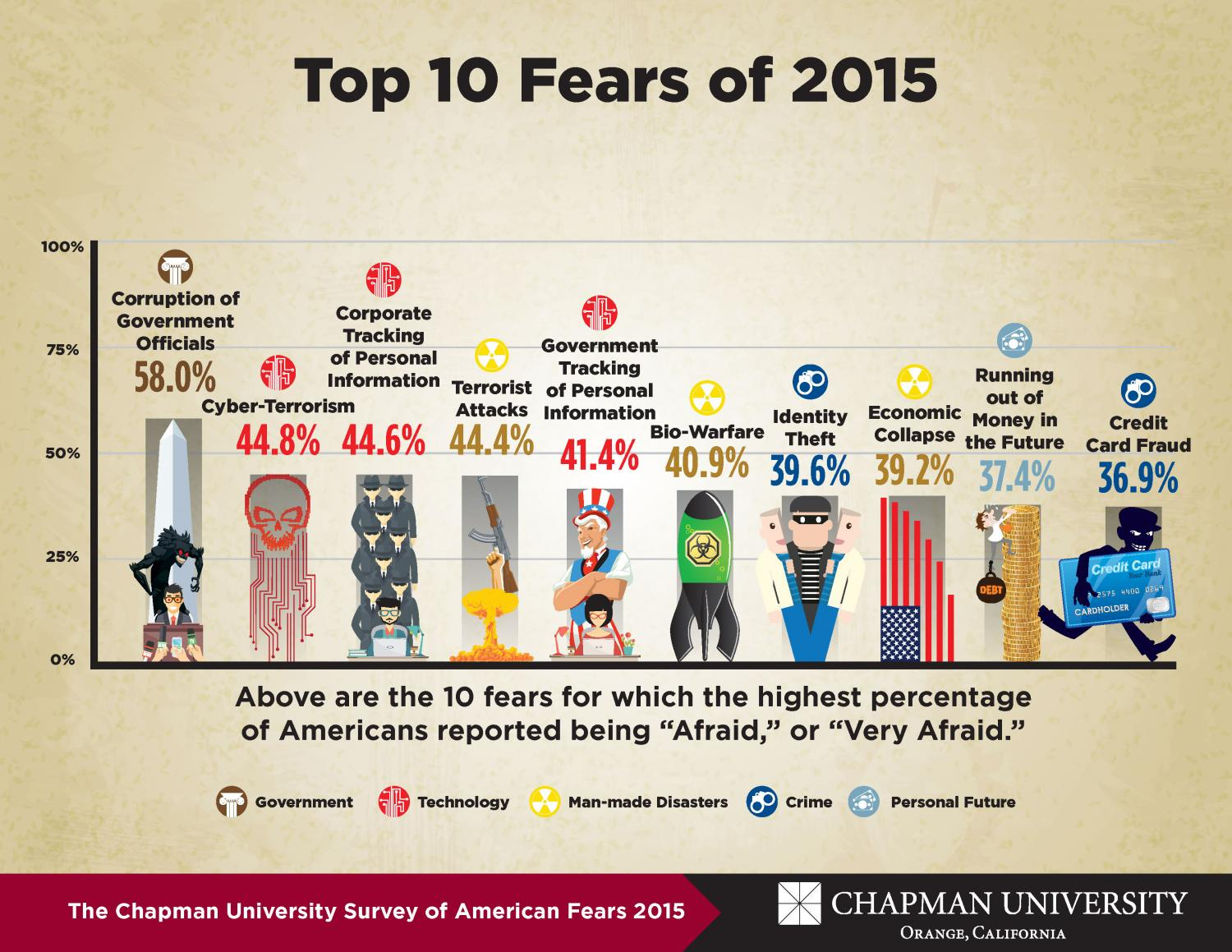 Claustrophobia Second Annual Survey Of American Fears Released