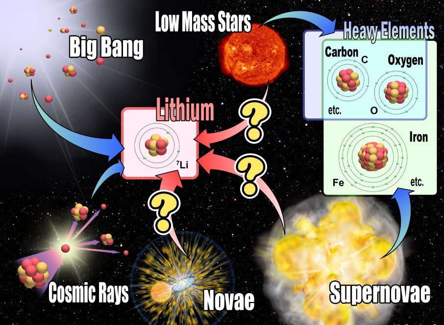 explosive nucleosynthesis in stars Supernova nucleosynthesis is a theory of the production of many different chemical elements in supernova explosions, first advanced by fred hoyle in 1954 the nucleosynthesis, or fusion of lighter elements into heavier ones, occurs during explosive oxygen burning and silicon burning processes.