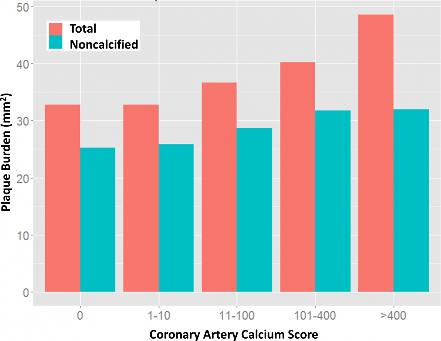 ct angiography links arterial plaque with diabetes blood pressure