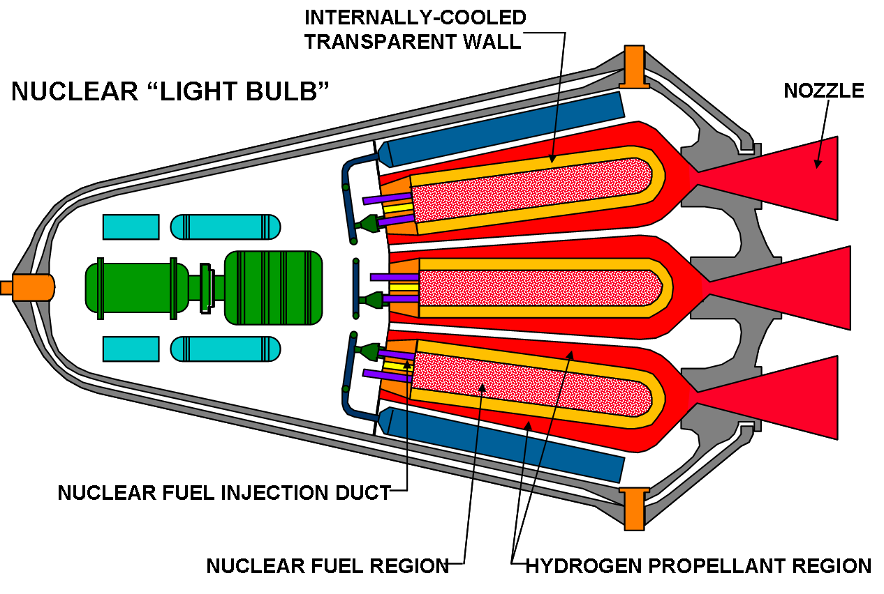 The universe with nuclear power lightbulb gas core nuclear thermal rocket engine credit nasa pooptronica Choice Image