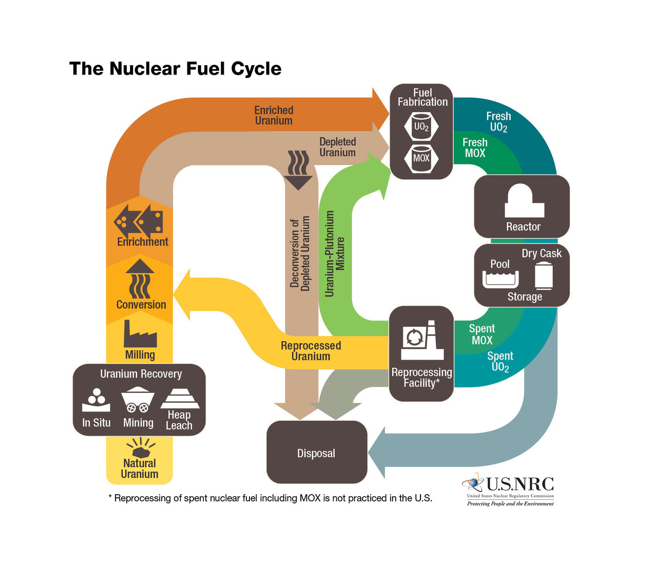 The nuclear fuel cycle. Credit: Nuclear Regulatory Commission, ...