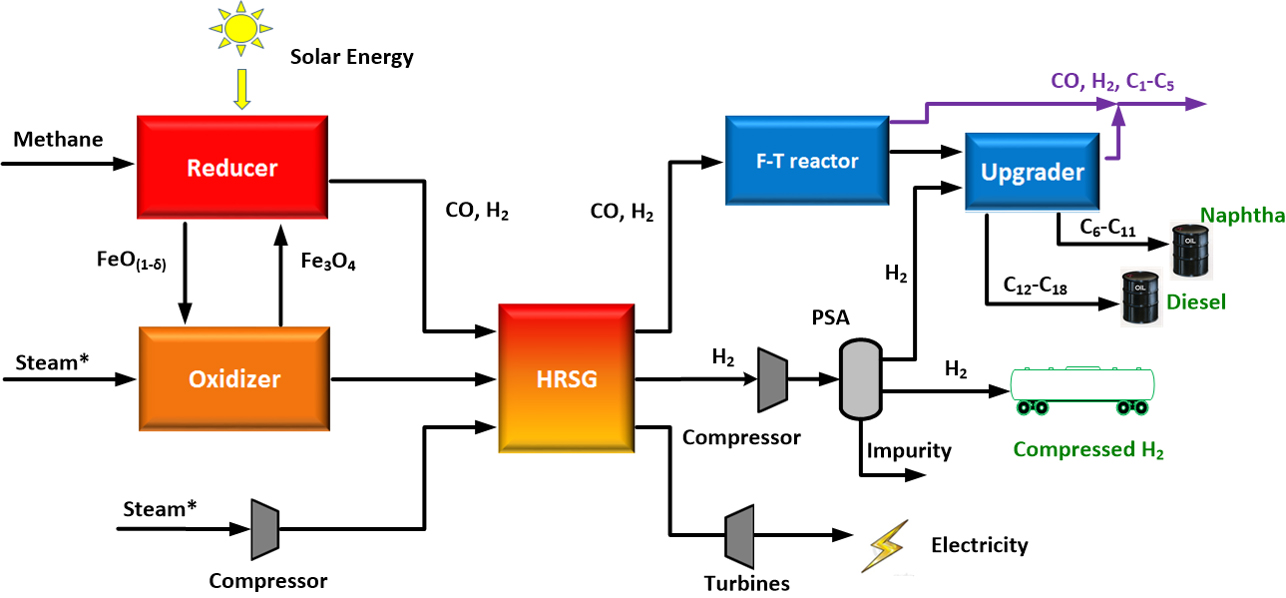 Making Hydrogen From Natural Gas