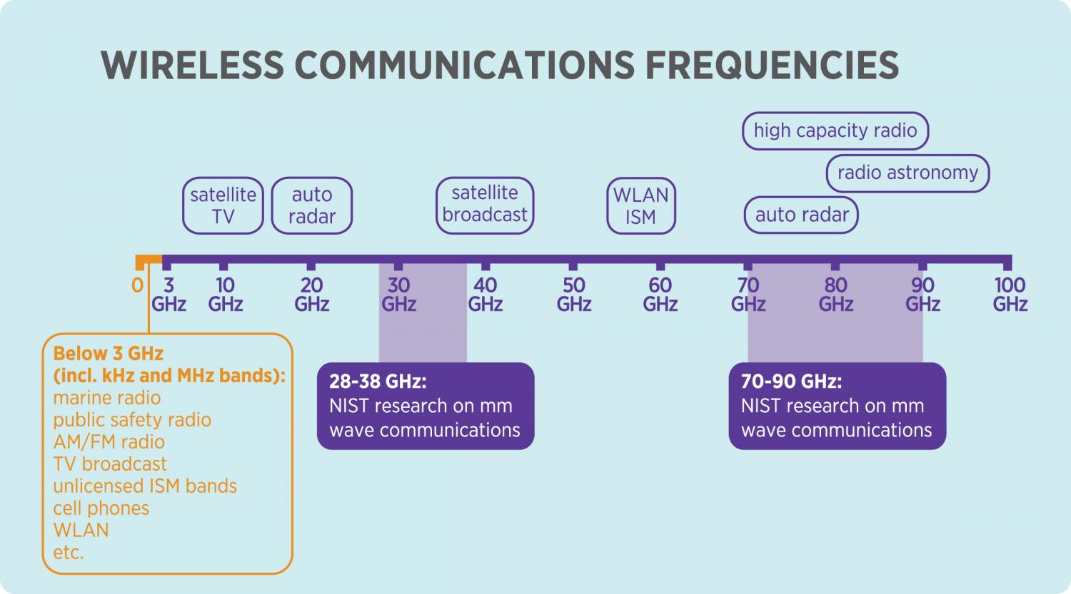 This is a chart of wireless communications frequencies. Credit: Irvine/NIST