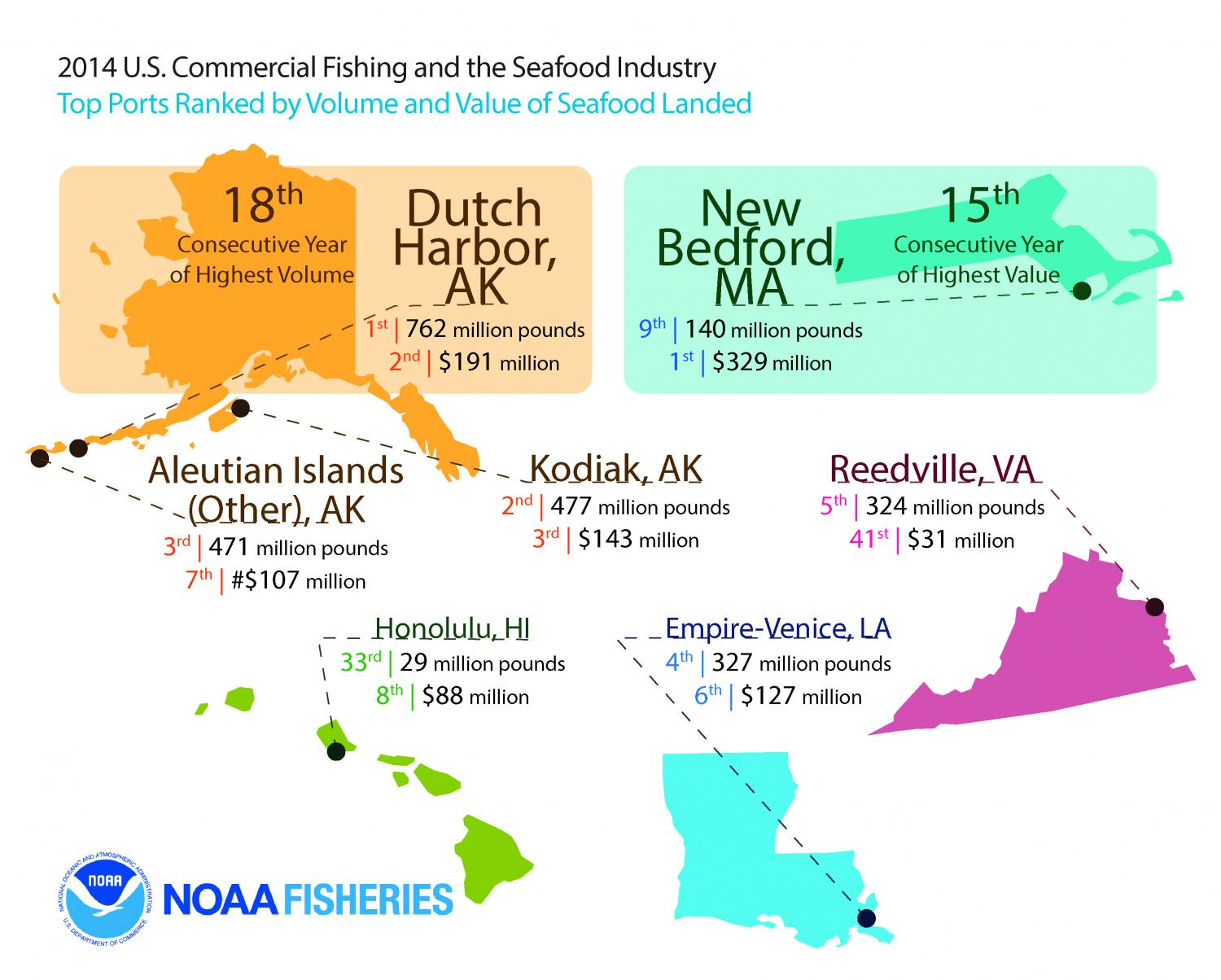 Top Ports Ranked By Volume And Value Of Seafood Landed Credit Noaa
