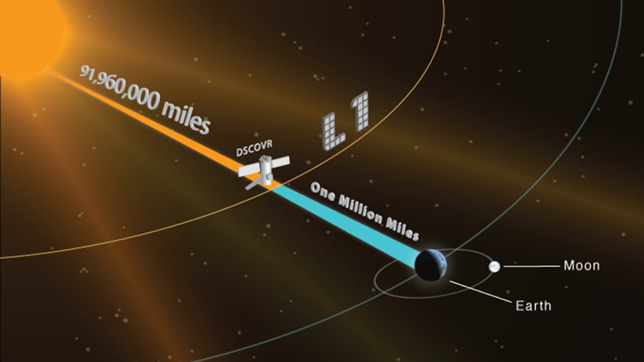 Outer Space Solar Wind Diagrams Great Installation Of Wiring Diagram System In The Noaa S Dscovr Going To A Far Out Orbit Rh Phys Org