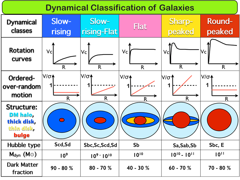 the researcher u0026 39 s guide to the galaxy  team develops new classification system for galaxies based