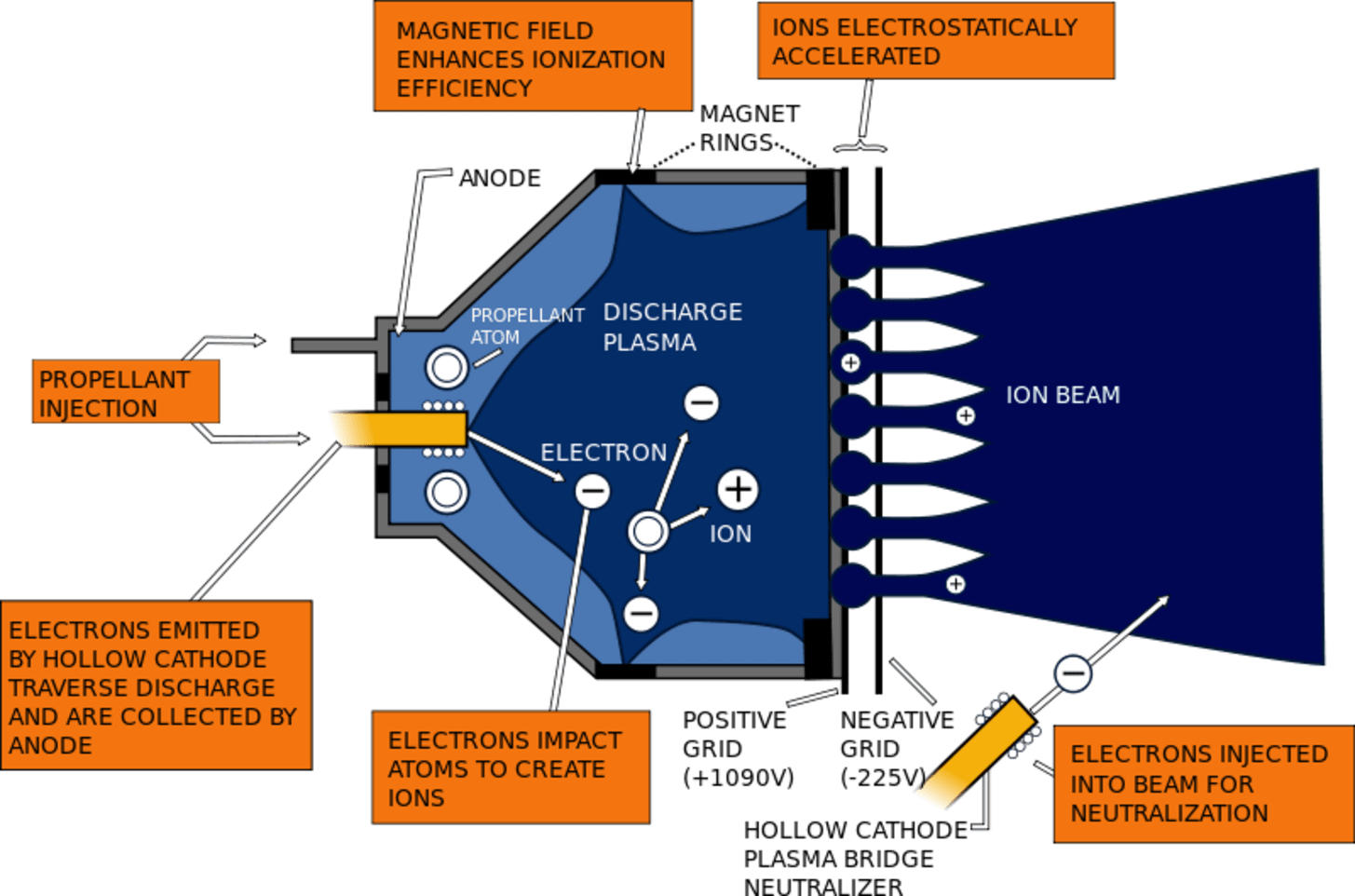 Nuclear Vs Chemical Diagram Block Wiring Explanation Power Plant The Revolutionary Ion Engine That Took Spacecraft To Ceres Reactor Dump