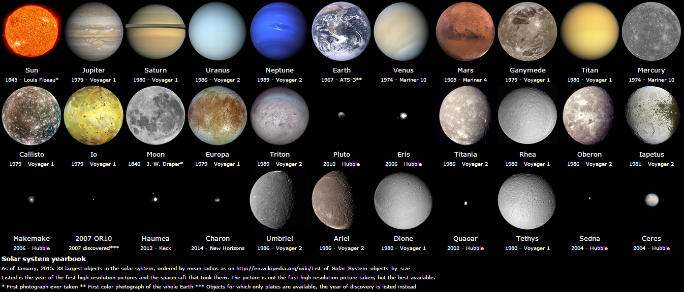major moons in our solar system - photo #11