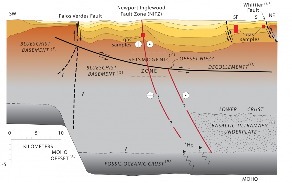 a study on geology of the niagara fault zone Study 116 geology final bello which of the following is the best description for structural geology a) study of shearing produced fault zones in.